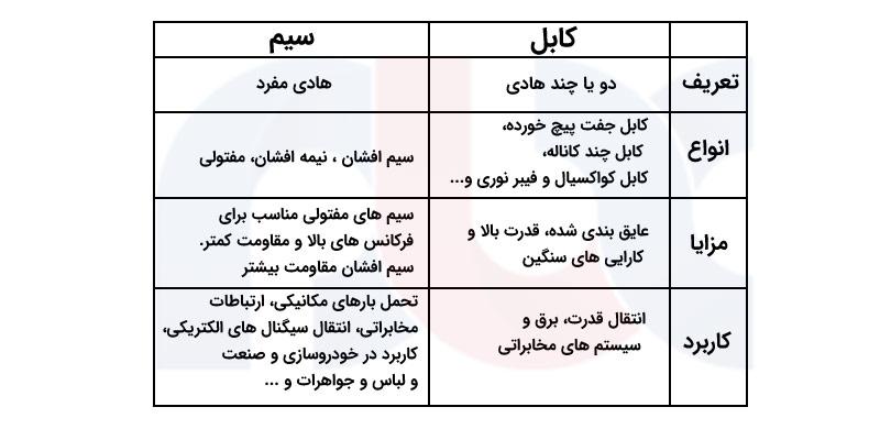 انواع کابل