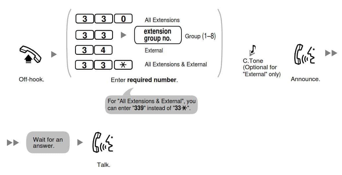 کد پیج در سانترال پاناسونیک 824