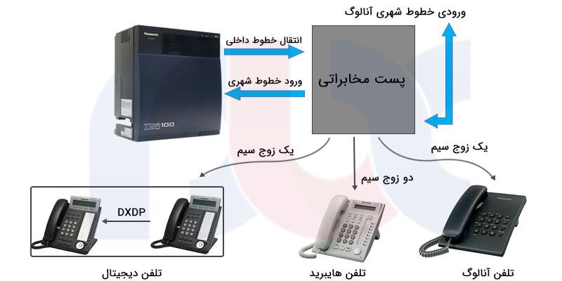 مرکز تلفن ویپ