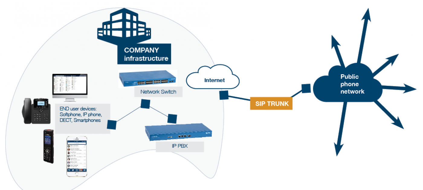 تفاوت ISDN با PSTN