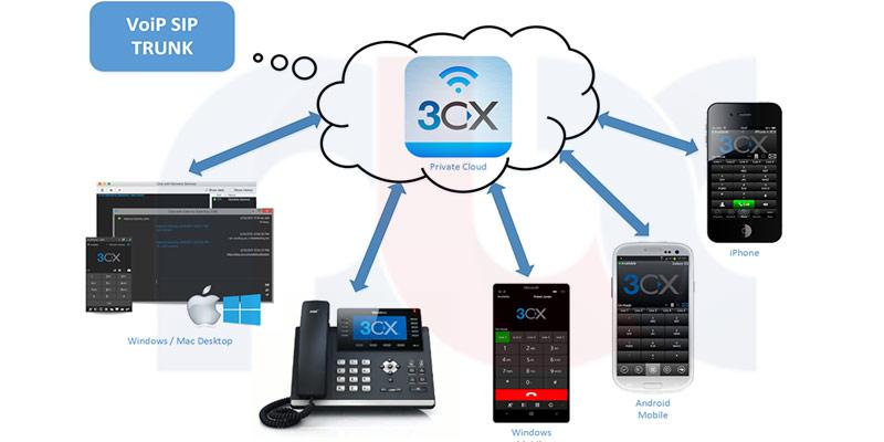 مرکز تلفن 3CX