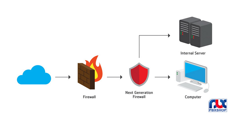 انواع فایروال های سخت افزاری