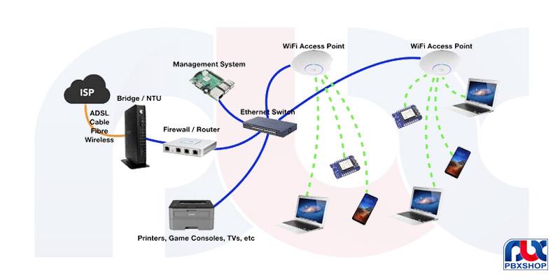 خدمات اکتیو شبکه چیست؟