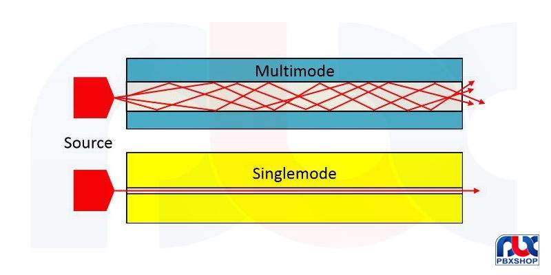 تفاوت فیبر نوری با کابل