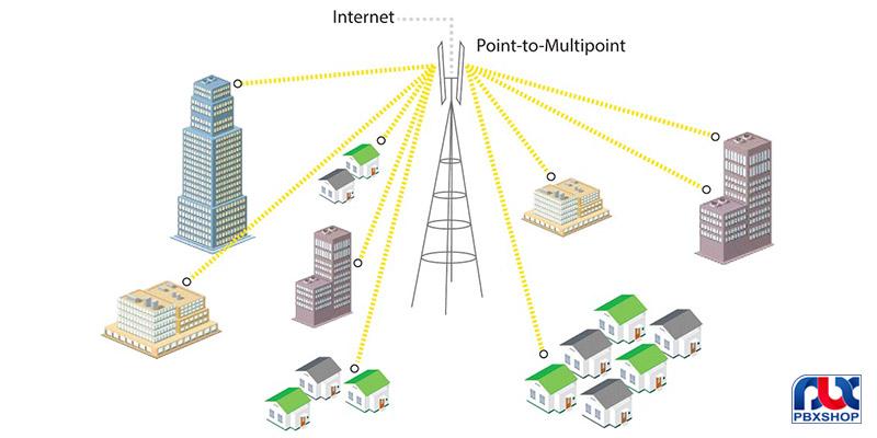 شبکه نقطه به نقطه