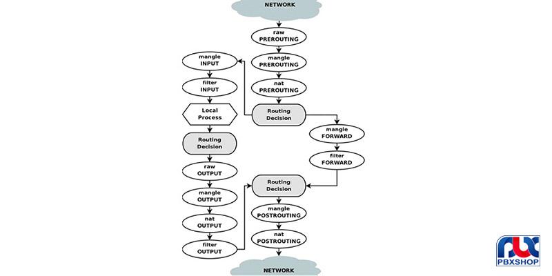 فایروال میکروتیک چیست و چه کاربردی دارد؟