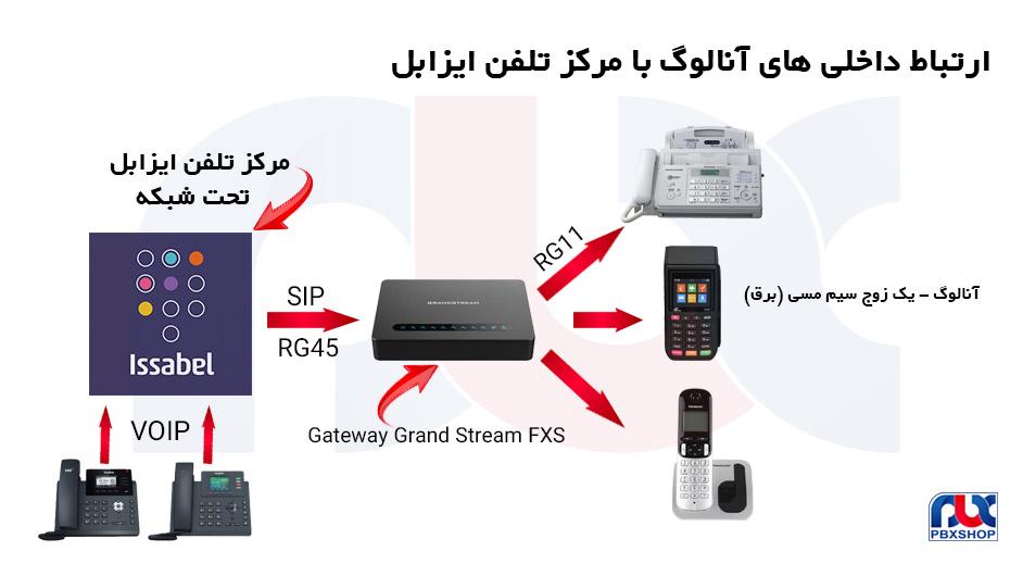 اتصال سیستم های آنالوگ به سیستم تلفنی تحت شبکه ایزابل با تجهیزات FXS